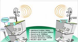 Wireless Communcations